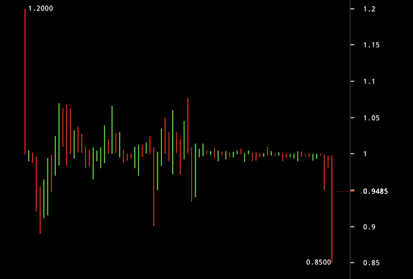 Bitcoin Tether ve Bitfinex Krizini Fırsata Çevirdi
