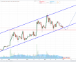 Litecoin, Ticaret Hacmini Yükseltmeye Devam Ediyor