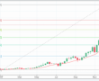 Bitcoin Fiyatlarındaki Değişim