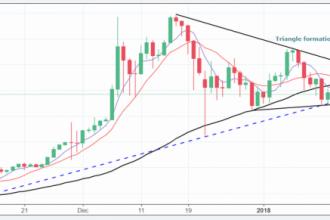 Bitcoin Yükseliyor Mu?