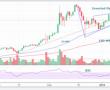 Bitcoin Fiyatı Artıyor Mu?