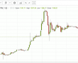 En İyi  Türk BİTCOİN BORSASI   Turkiye Güvenilir Bitcoin Borsasi