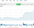 Piyasalara 7 milyar dolar taze kan girişi! Bitcoin 4300 dolara doğru tırmanıyor
