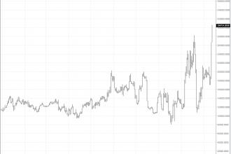 Bitfinex Borsasında 60 Milyon Dolarlık Short ETH Emirleri Var