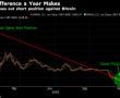 Bitcoin tarihinin en büyük short pozisyonu kapatıldı
