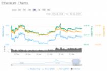 Ethereum, Bitcoin'in Yerini Alabilir mi?