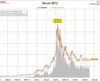 Bitcoin ile Ethereum Ripple grafiğine birde bu açıdan bakın