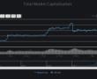 Bitcoin'de Sahte Hacim, Beraberinde Çöküşü Getirebilir