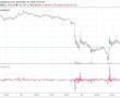 Bitcoin'in 3456 dolara düşmesine ne sebep oldu?