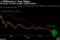 """Ünlü IMF Ekonomisti: Bitcoin """"Short""""lama Sürecini Sonlandırdım"""