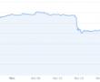 Kripto piyasasındaki son düşüşler, Ayı piyasasının son çırpınışları mı?