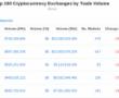 Dev Borsadan Ripple (XRP) ve Bitcoin Cash Hamlesi