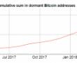 Bitcoin Balina Cüzdanlarındaki Son Durum!