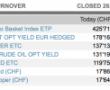 İsviçre'nin Bitcoin ETF işlem hacmi Altın ve diğer yatırım araçlarını geride bıraktı