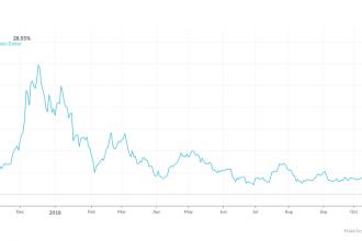 """Forbes  """"Bitcoin Fiyat İstikararı Bir Boğa İşaretidir"""""""